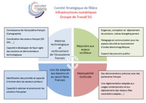 Infographie 5G - livre blanc Conseil National de l'Industrie