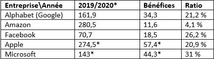 Résultats économiques des GAFAM en 2019 ou 2020