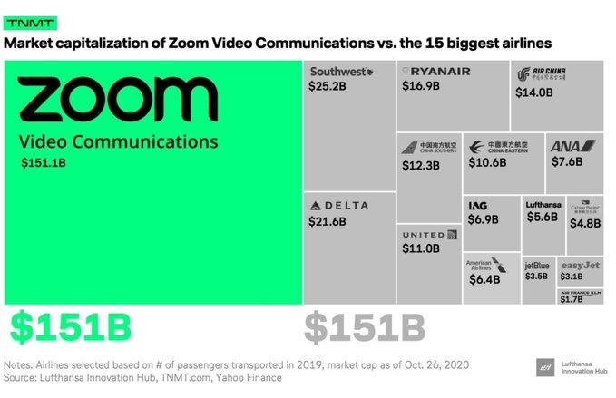 capitalisation boursière de Zoom comparée à 15 compagnies aériennes