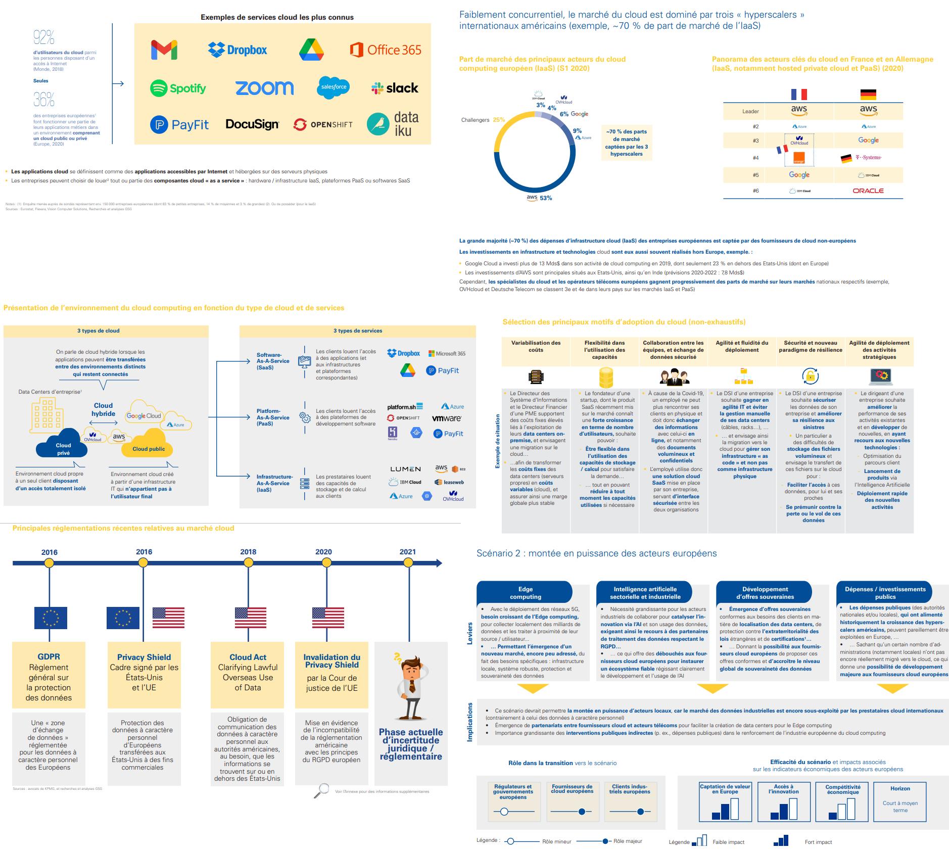Rapport sur le cloud en Europe, les schémas clés