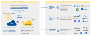 Type de cloud et de services cloud